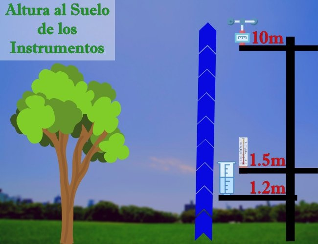 Altura al Suelo de los Instrumentos Meteorológicos