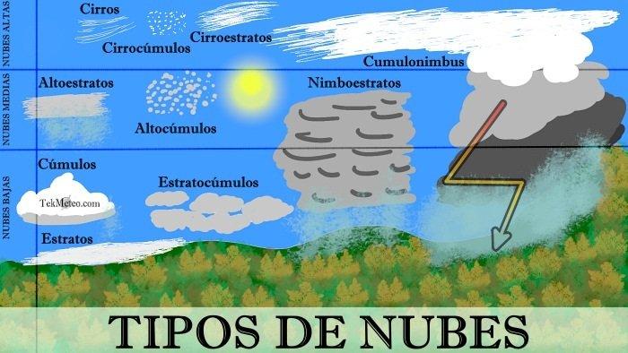 Tipos de Nubes a distintas alturas